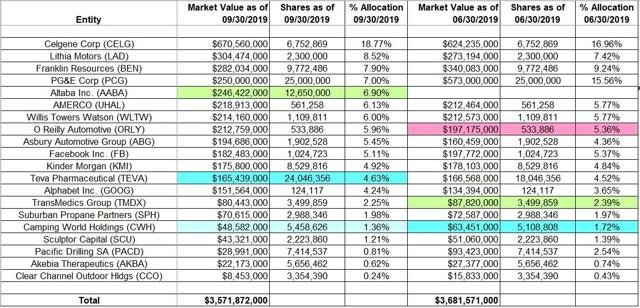 Tracking David Abrams' Abrams Capital Management Portfolio - Q3 2019 Update