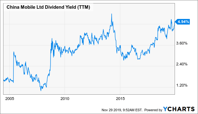 China Mobile: Too Cheap (Price) To Ignore, High Enough (Yield) To Want More - China Mobile Limited (NYSE:CHL) | Seeking Alpha