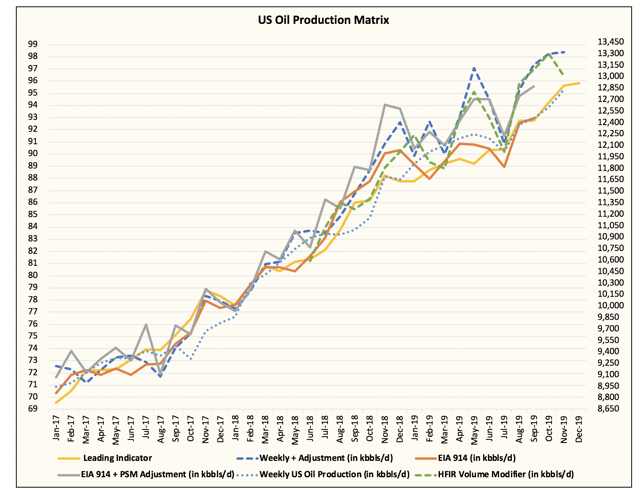 EIA 914: U.S. Oil Production Set To Ramp Into Year End
