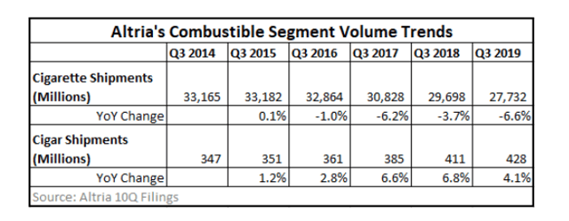 Altria combustible volume trends