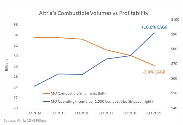 Altria combustible volume vs profitability trends