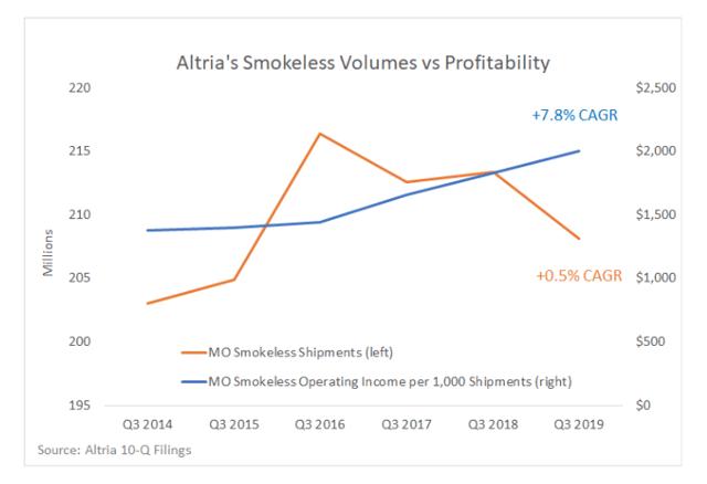Altria smokeless volume vs profitability trends