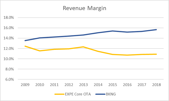 10-year revenue margin Expedia and Bookings