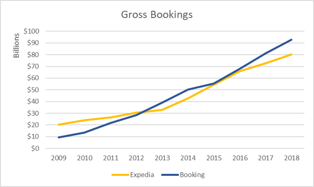 Gross bookings Expedia and Booking