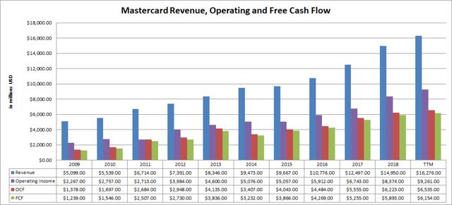 Mastercard (<a href='https://seekingalpha.com/symbol/MA' title='Mastercard Incorporated'>MA</a>) Revenue Operating and Free Cash Flow