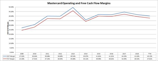 Mastercard (<a href='https://seekingalpha.com/symbol/MA' title='Mastercard Incorporated'>MA</a>) Cash Flow Margins