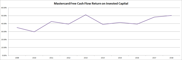 Mastercard (<a href='https://seekingalpha.com/symbol/MA' title='Mastercard Incorporated'>MA</a>) Free Cash Flow Return on Invested Capital