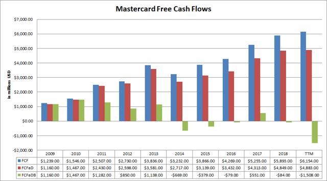 Mastercard (<a href='https://seekingalpha.com/symbol/MA' title='Mastercard Incorporated'>MA</a>) Free Cash Flows