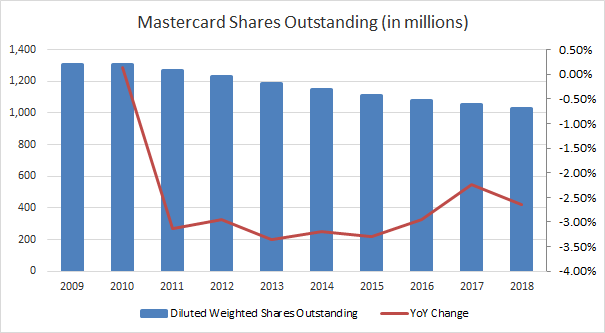 Mastercard (<a href='https://seekingalpha.com/symbol/MA' title='Mastercard Incorporated'>MA</a>) Shares Outstanding
