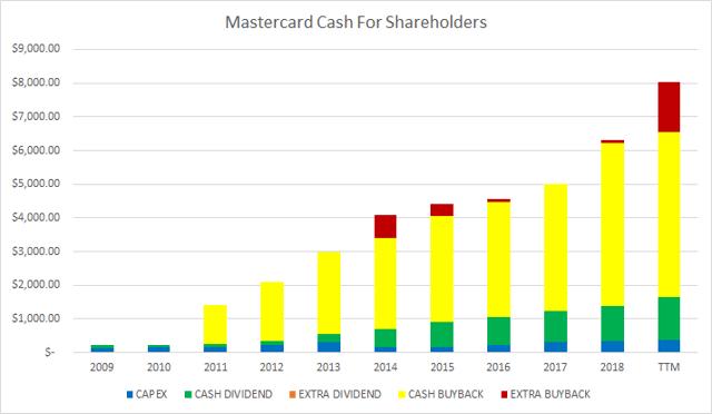 Mastercard (<a href='https://seekingalpha.com/symbol/MA' title='Mastercard Incorporated'>MA</a>) Cash For Shareholders
