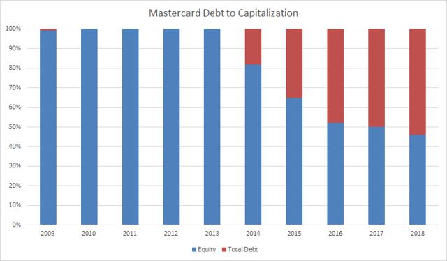 Mastercard (<a href='https://seekingalpha.com/symbol/MA' title='Mastercard Incorporated'>MA</a>) Debt to Capitalization