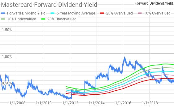 Mastercard (<a href='https://seekingalpha.com/symbol/MA' title='Mastercard Incorporated'>MA</a>) Dividend Yield Theory
