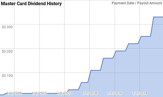 Mastercard (<a href='https://seekingalpha.com/symbol/MA' title='Mastercard Incorporated'>MA</a>) Dividend History