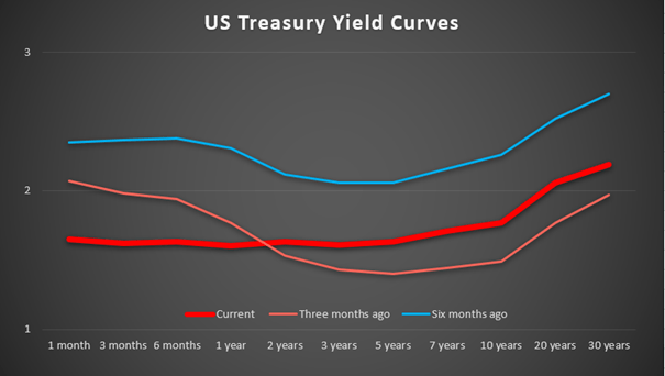 US Treasury Yield Curves: Currently the yield curve is flat on the short-term side and a little steeper on the long-term side