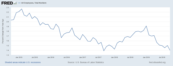 US Nonfarm Payrolls: Job growth is slowing down in the United States