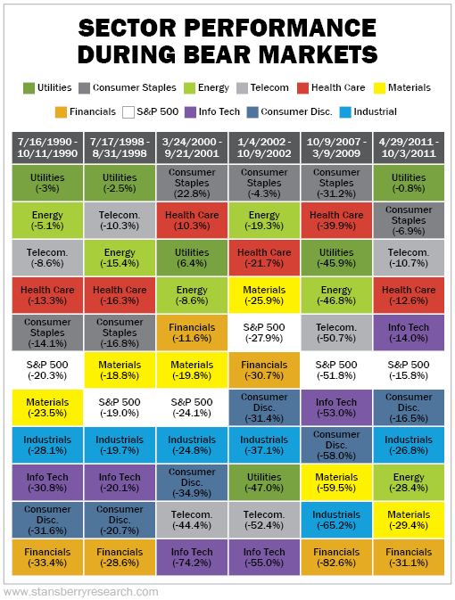 Performance of sectors in the S&P 500 during the last economic downturns