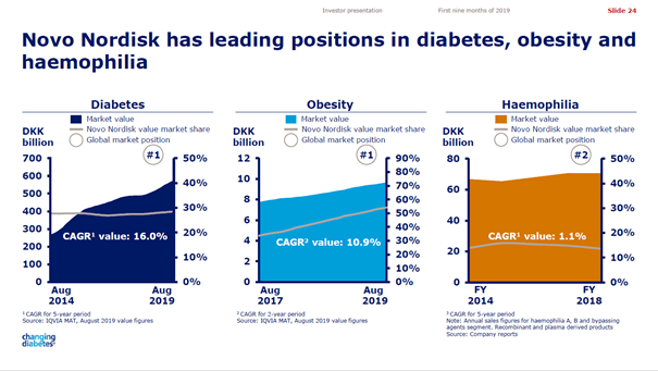 Novo Nordisk is market leader in the diabetes and obesity segment