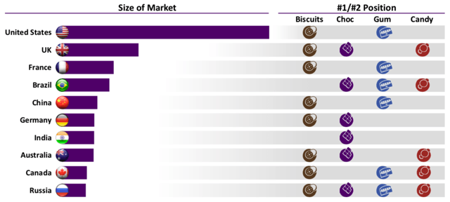 Mondelez Global Markets