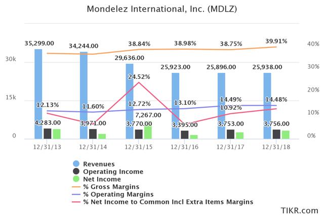 Mondelez Revenue and Margins