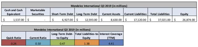 Mondelez Balance Sheet and Debt Metrics