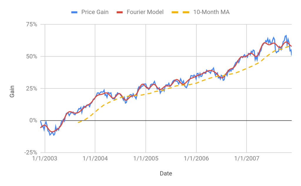 Econometric Analysis Of The S&P 500: November 2019 Vs. November 2007 - SPDR S&P 500 Trust ETF (NYSEARCA:SPY) | Seeking Alpha