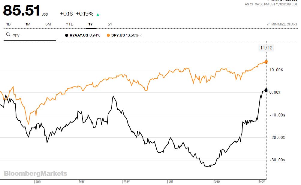 Ryanair: This European Low-Cost Carrier Is More Attractive Than Ever - Ryanair Holdings plc (NASDAQ:RYAAY) | Seeking Alpha