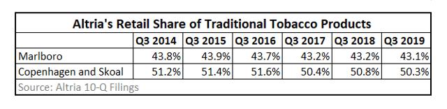 Altria market share