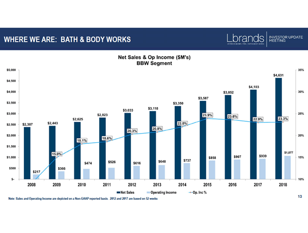 Bath & Body Works: Revenue and operating income during the last decade