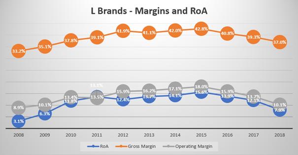 L Brands: Gross margin, operating margin, return on assets