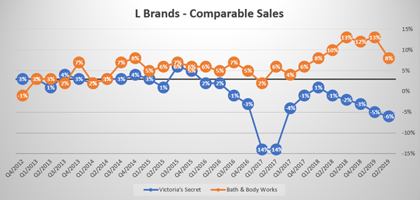 L Brands: Comparable sales of Bath & Body Works and Victoria