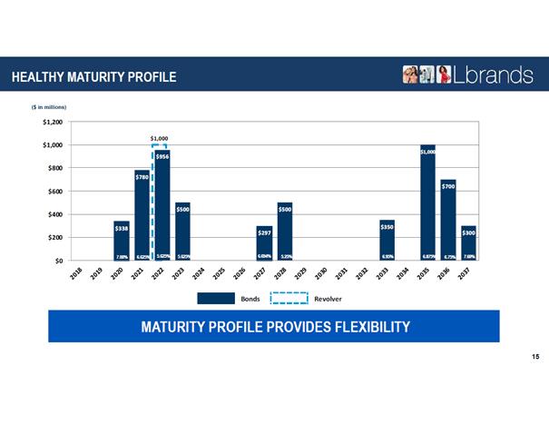 L Brands: Debt maturity profile