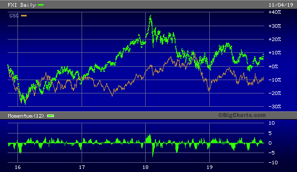 iShares China Large-Cap ETF vs. iShares S&P GSCI Commodity-Indexed Trust