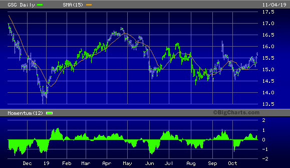 iShares S&P GSCI Commodity-Index Trust