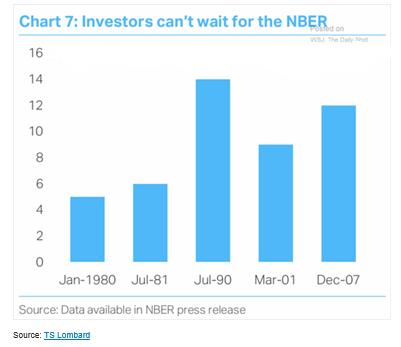 nber-recessions