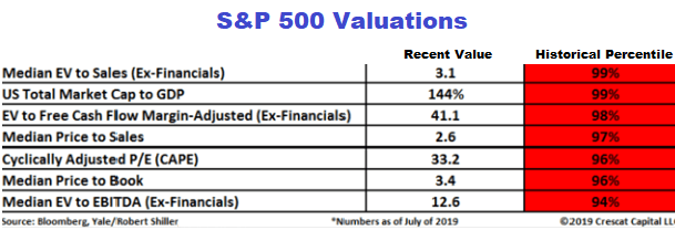 valuations-yes