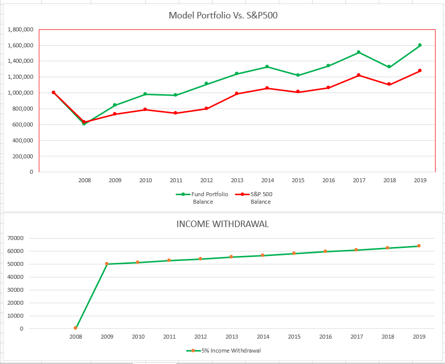Retirement: How To Earn 5% Plus Income From A Diversified Fund Portfolio | Seeking Alpha