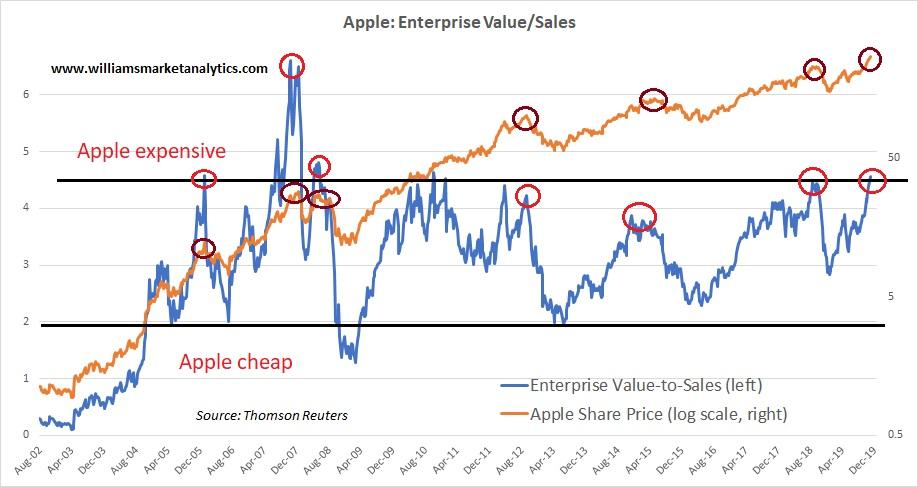 Apple: Bottom Of 9th Inning - Apple Inc. (NASDAQ:AAPL) | Seeking Alpha