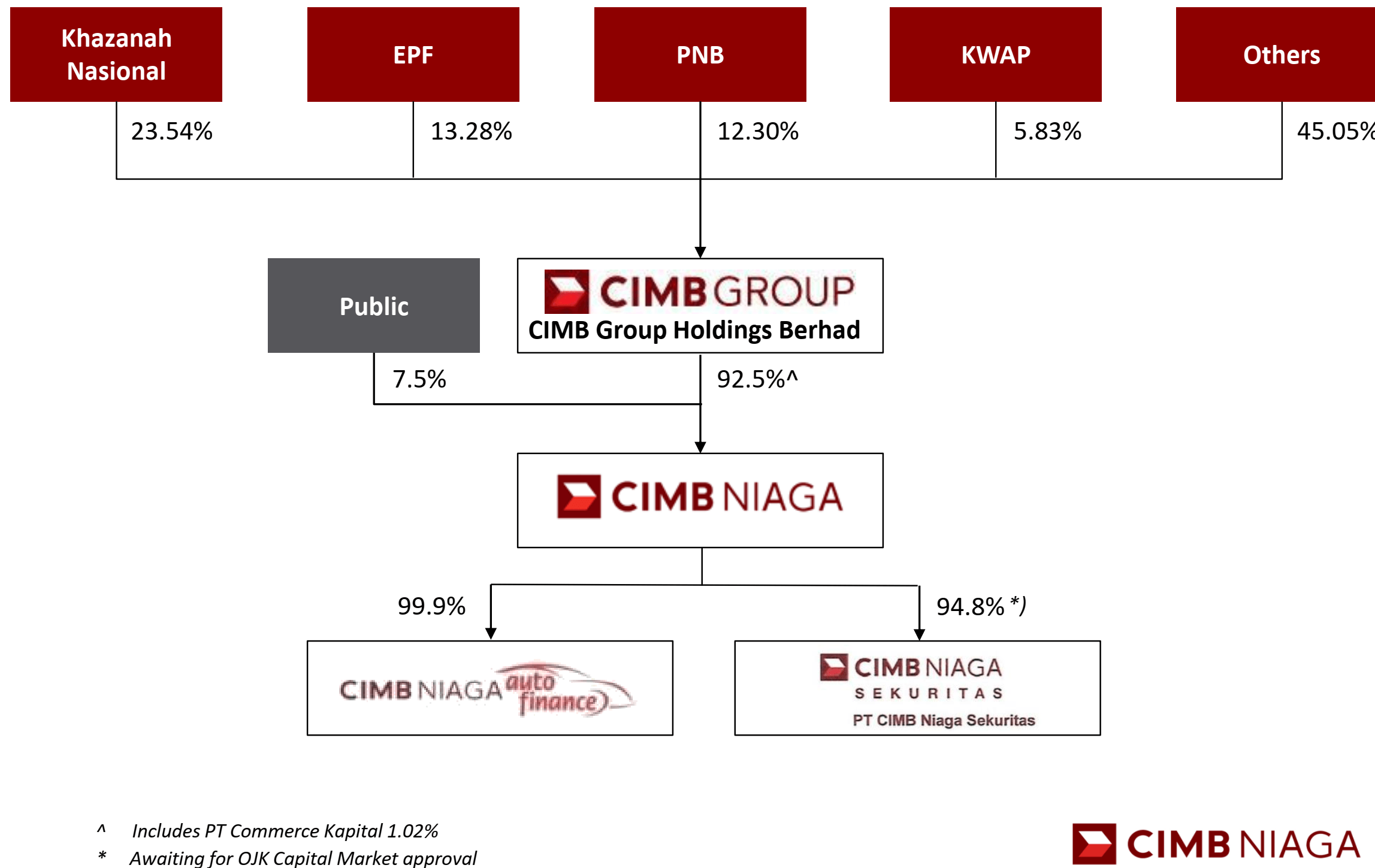 Bank Cimb Niaga Valuation Discount To Peers Is Unwarranted Otcmkts Ptnaf Seeking Alpha