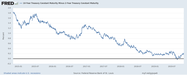 10-Year vs. 2-Year Treasury Yield Curve
