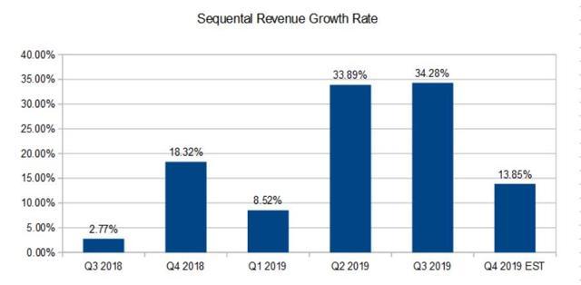 enph seq rev growth