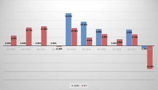A chart comparing AbbVie