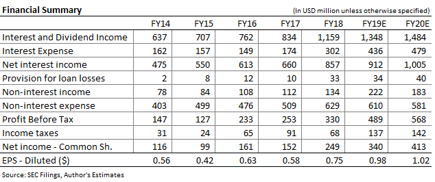 Valley Bancorp Income Forecast