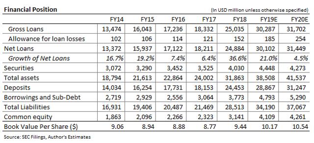 Valley Bancorp Balance Sheet Forecast