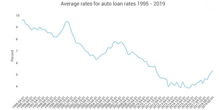 Used car loan rates
