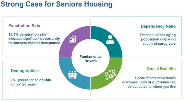 WELL - Strong Case For Senior Housing