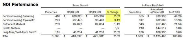 NOI Performance - Same Store Growth