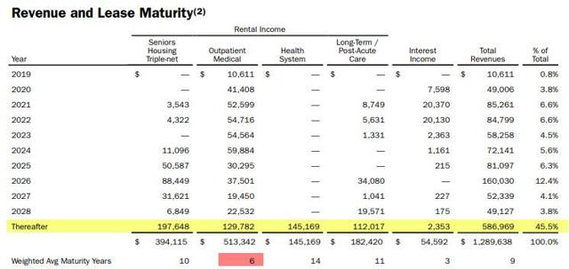 WELL - Revenue and Lease Maturity