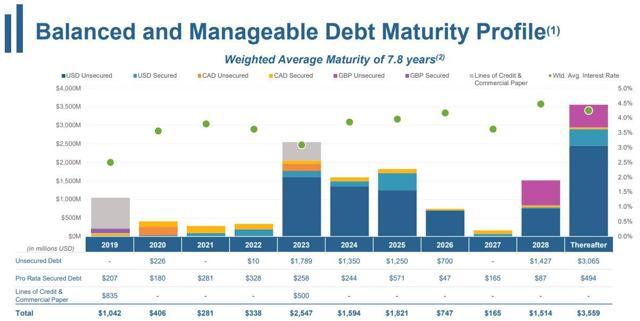 WELL - Debt Maturities