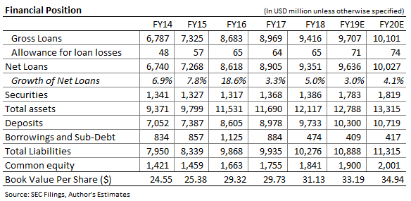 Great Western Bancorp Offering Decent Dividend Yield With Price Upside