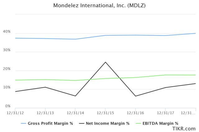 Mondelez Profitability and Margins